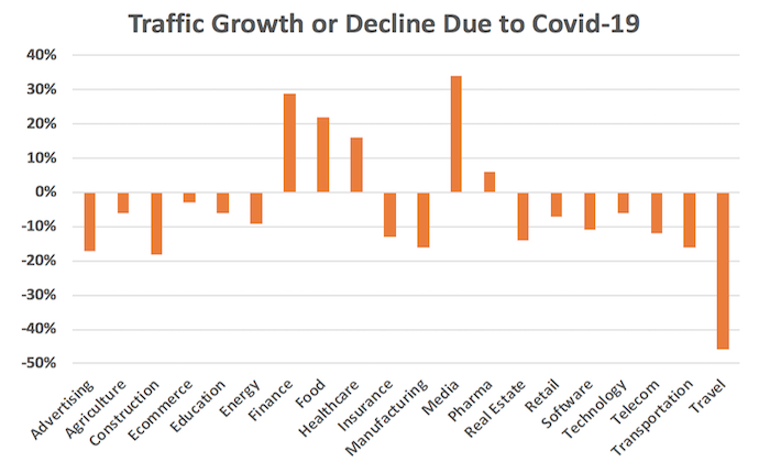 Website traffic during the crisis