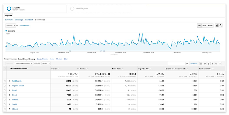 Set your goals with Google Analytics