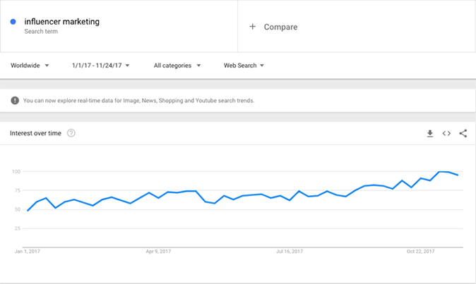Marketing d'influence: recherche sur Google Trends