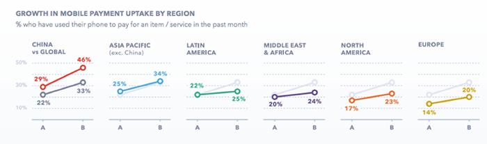 Graphique montrant la croissance des paiements mobiles