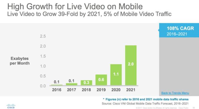 Une des principales tendances marketing pour 2018 est la vidéo live sur mobile. Le graphique montre la croissance de la vidéo mobile de 2016 à 2021.