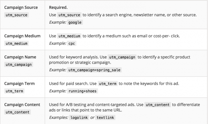 UTM parameters description by Google