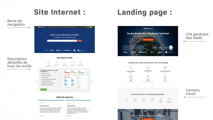 Landing page Vs. website