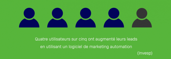 Marketing automation et lead generation