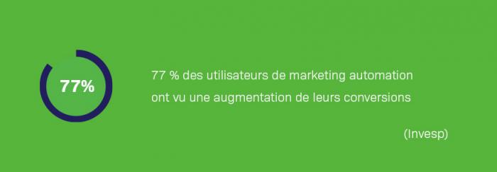 77% des utilisateurs de marketing automation ont vu une augmentation des conversions