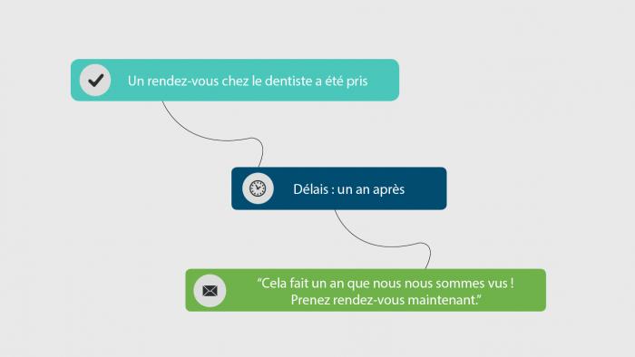 Exemple marketing automation : Ciblage amélioré des messages