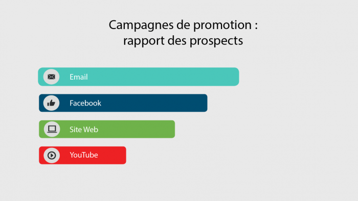 Exemple de lead reporting via marketing automation