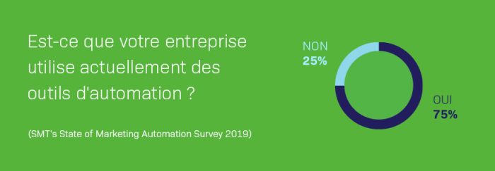 State of Marketing Automation Survey résultats