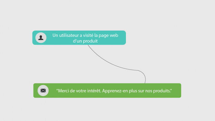 Exemple marketing automation :Utilisation de données marketing multicanal