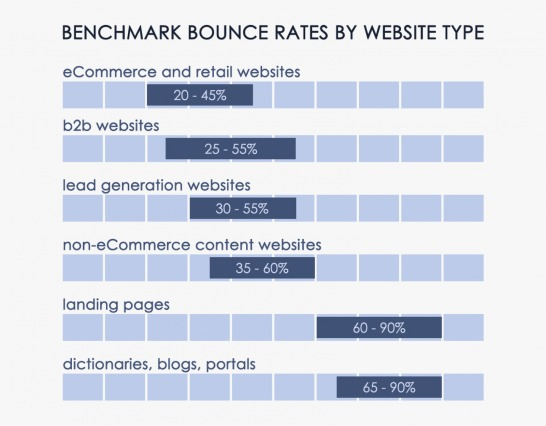 bounce rates benchmarks